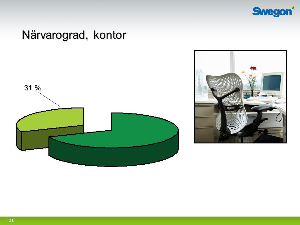 21 Närvarograd, kontor 31 %