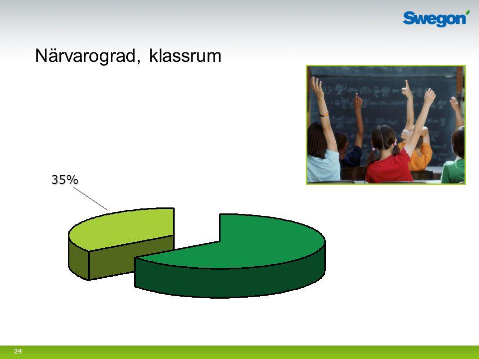 24 Närvarograd, klassrum 35%