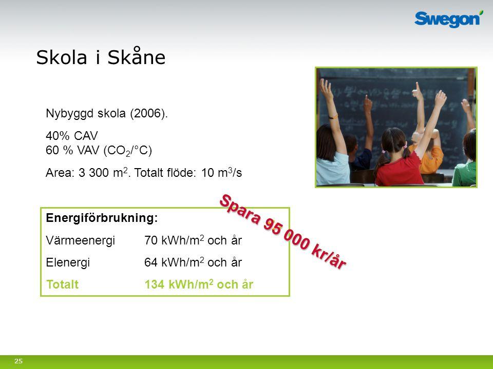 25 Nybyggd skola (2006). 40% CAV 60 % VAV (CO 2 /°C) Area: 3 300 m 2. Totalt flöde: 10 m 3 /s Skola i Skåne Energiförbrukning: Värmeenergi70 kWh/m 2 o