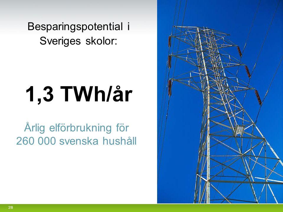 28 Besparingspotential i Sveriges skolor: 1,3 TWh/år Årlig elförbrukning för 260 000 svenska hushåll