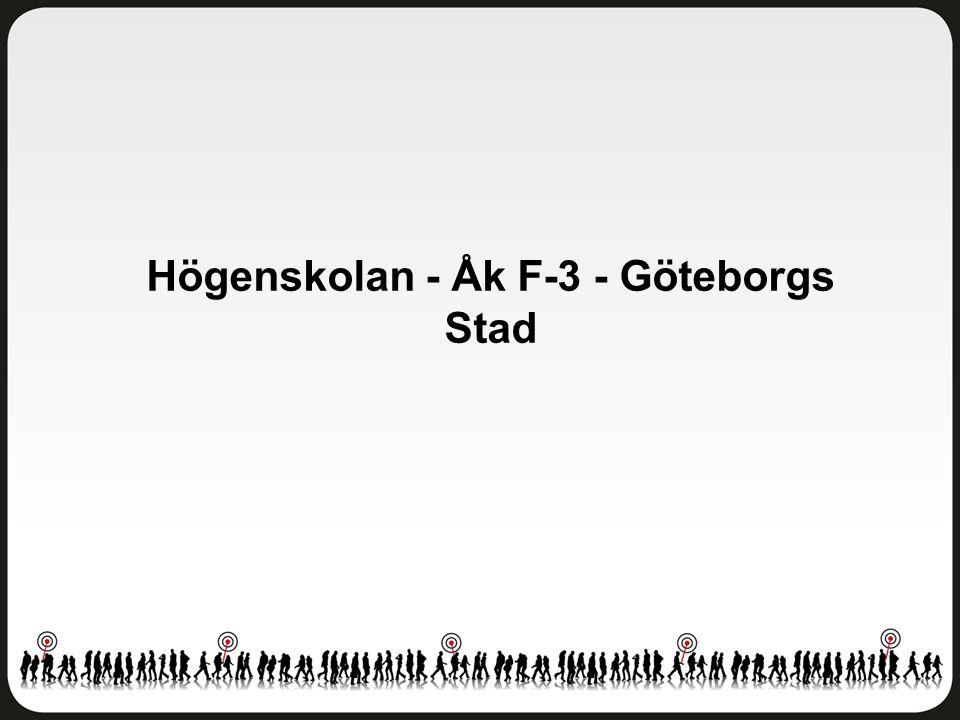 Fritidshem Högenskolan - Åk F-3 - Göteborgs Stad Antal svar: 20