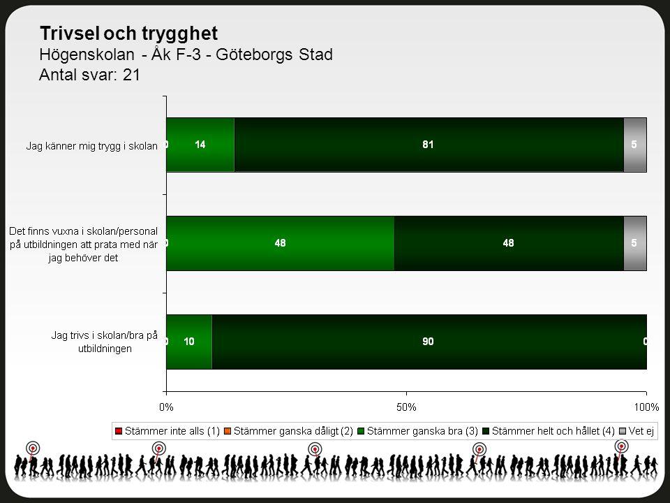 Delaktighet och inflytande Högenskolan - Åk F-3 - Göteborgs Stad Antal svar: 21