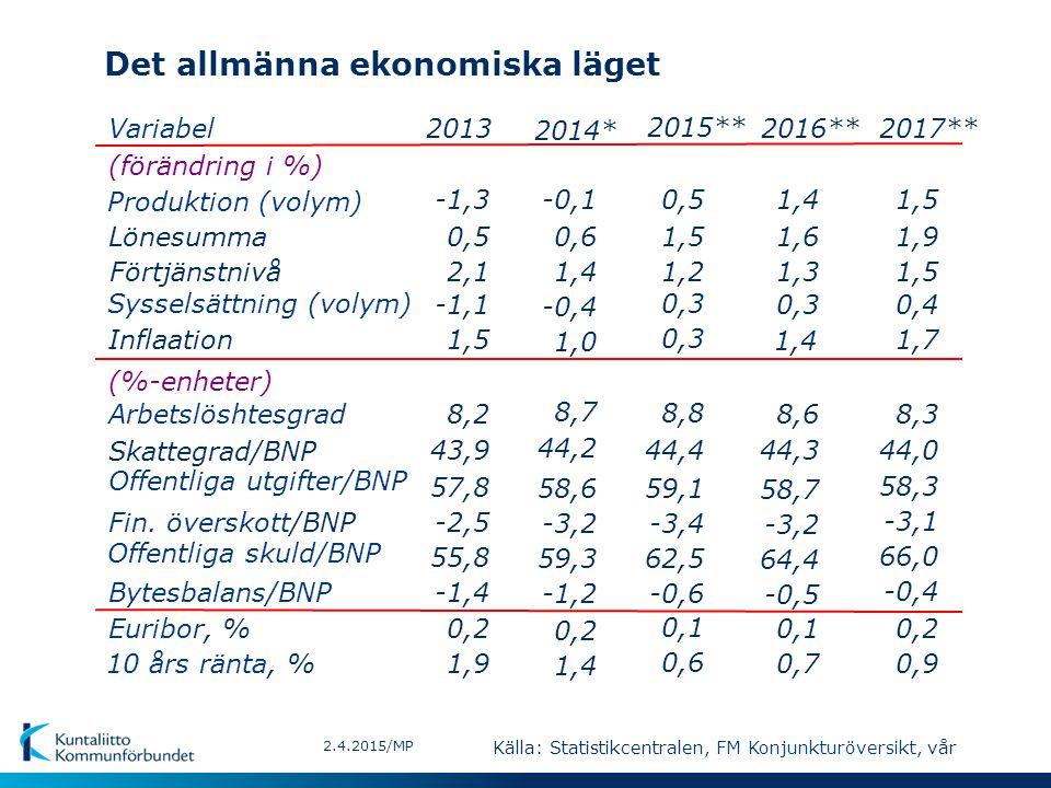 Det allmänna ekonomiska läget 2.4.2015/MP Variabel (förändring i %) Produktion (volym) Lönesumma Sysselsättning (volym) Inflaation (%-enheter) Arbetslöshtesgrad Skattegrad/BNP Offentliga utgifter/BNP Offentliga skuld/BNP Euribor, % 10 års ränta, % Bytesbalans/BNP Fin.