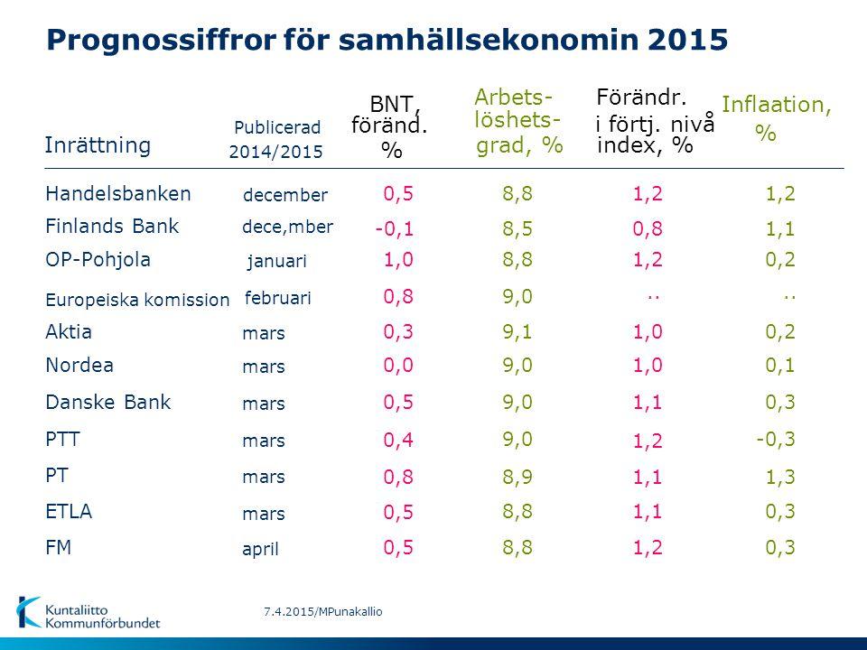 Prognossiffror för samhällsekonomin 2015 Inrättning BNT,Inflaation, Arbets-Förändr. Publicerad föränd. löshets- i förtj. nivå % % grad, % index, % apr