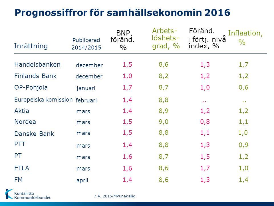 Prognossiffror för samhällsekonomin 2016 Inrättning BNP,Inflaation, Arbets- Föränd. Publicerad föränd. löshets- % % grad, %index, % april 1,4 8,61,3FM