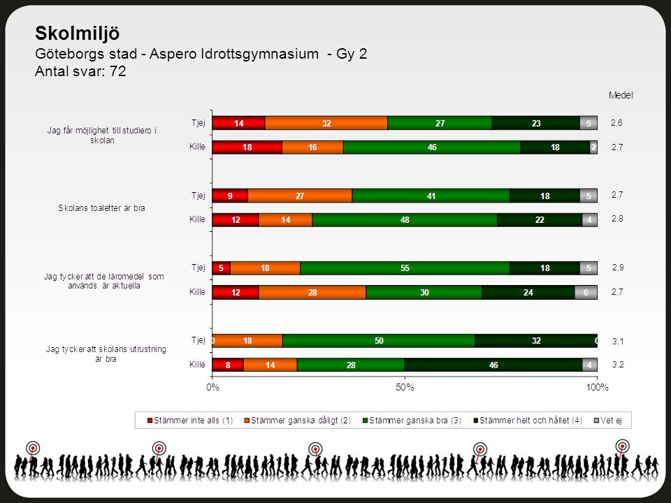 Skolmiljö Göteborgs stad - Aspero Idrottsgymnasium - Gy 2 Antal svar: 72
