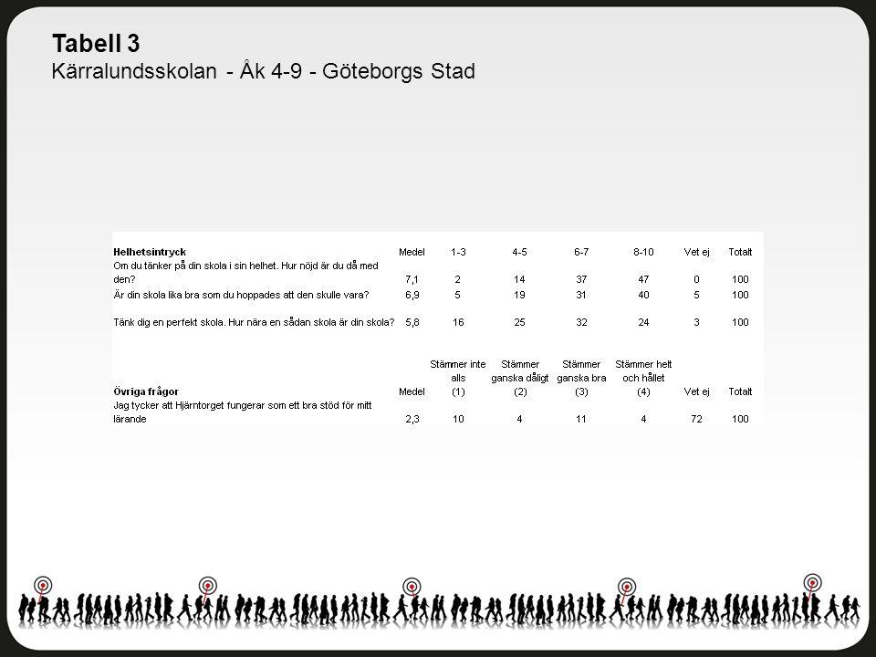 Tabell 3 Kärralundsskolan - Åk 4-9 - Göteborgs Stad