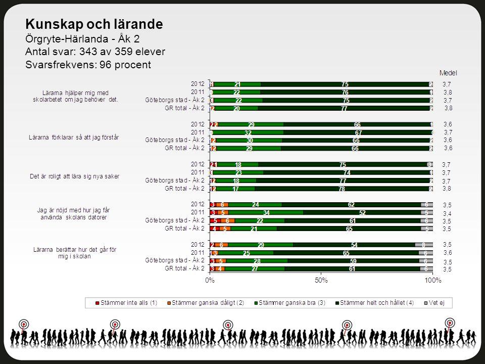 Kunskap och lärande Örgryte-Härlanda - Åk 2 Antal svar: 343 av 359 elever Svarsfrekvens: 96 procent