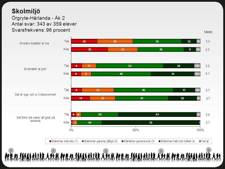 Skolmiljö Örgryte-Härlanda - Åk 2 Antal svar: 343 av 359 elever Svarsfrekvens: 96 procent