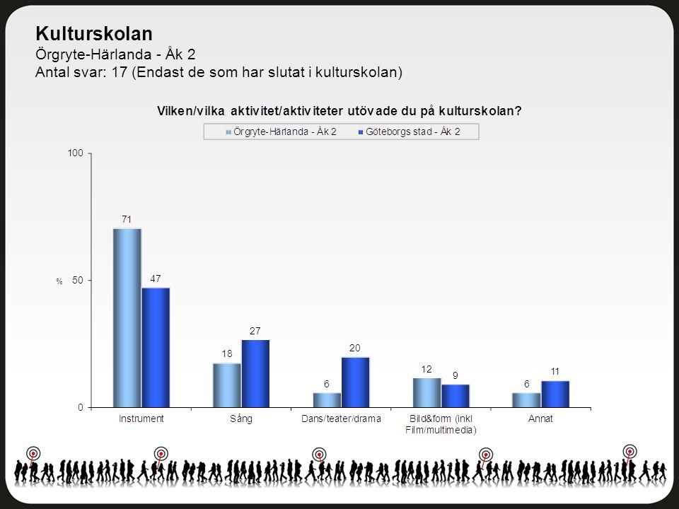 Kulturskolan Örgryte-Härlanda - Åk 2 Antal svar: 17 (Endast de som har slutat i kulturskolan)