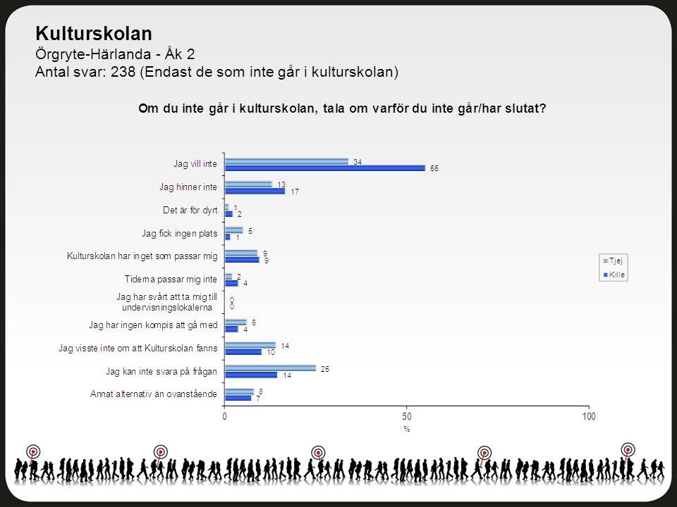 Kulturskolan Örgryte-Härlanda - Åk 2 Antal svar: 238 (Endast de som inte går i kulturskolan)