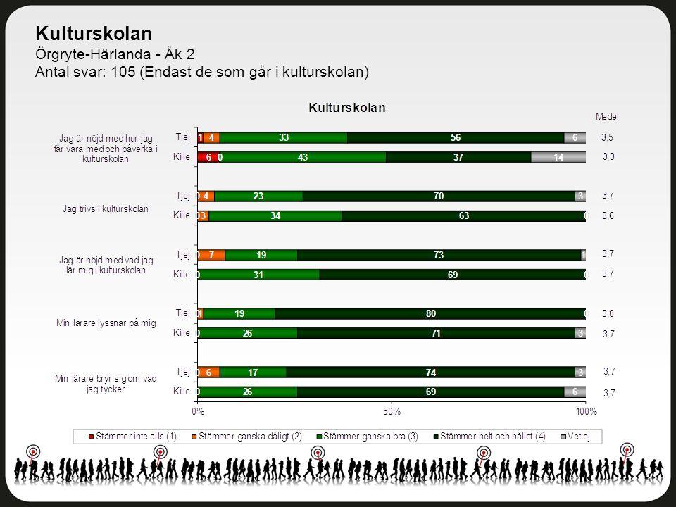 Kulturskolan Örgryte-Härlanda - Åk 2 Antal svar: 105 (Endast de som går i kulturskolan)