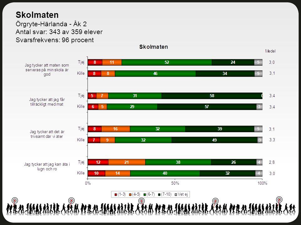 Skolmaten Örgryte-Härlanda - Åk 2 Antal svar: 343 av 359 elever Svarsfrekvens: 96 procent