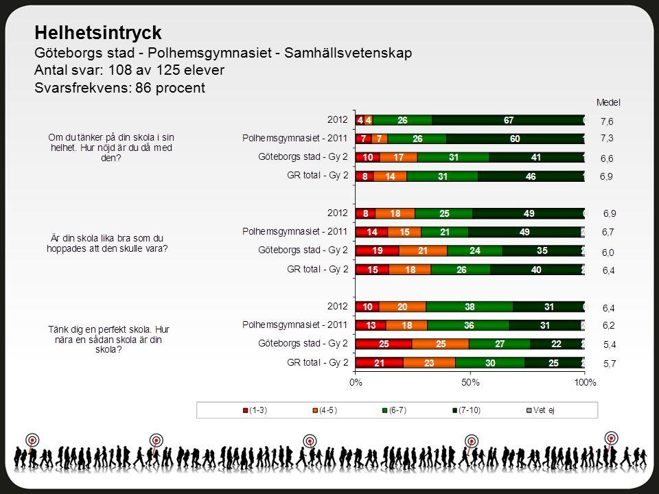 Helhetsintryck Göteborgs stad - Polhemsgymnasiet - Samhällsvetenskap Antal svar: 108 av 125 elever Svarsfrekvens: 86 procent