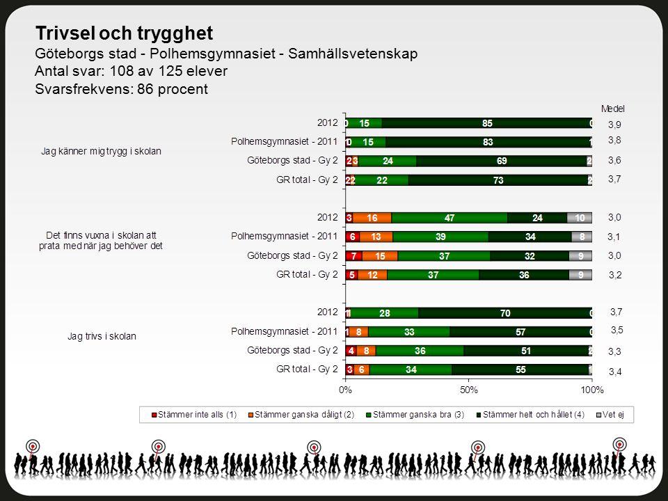 Trivsel och trygghet Göteborgs stad - Polhemsgymnasiet - Samhällsvetenskap Antal svar: 108 av 125 elever Svarsfrekvens: 86 procent
