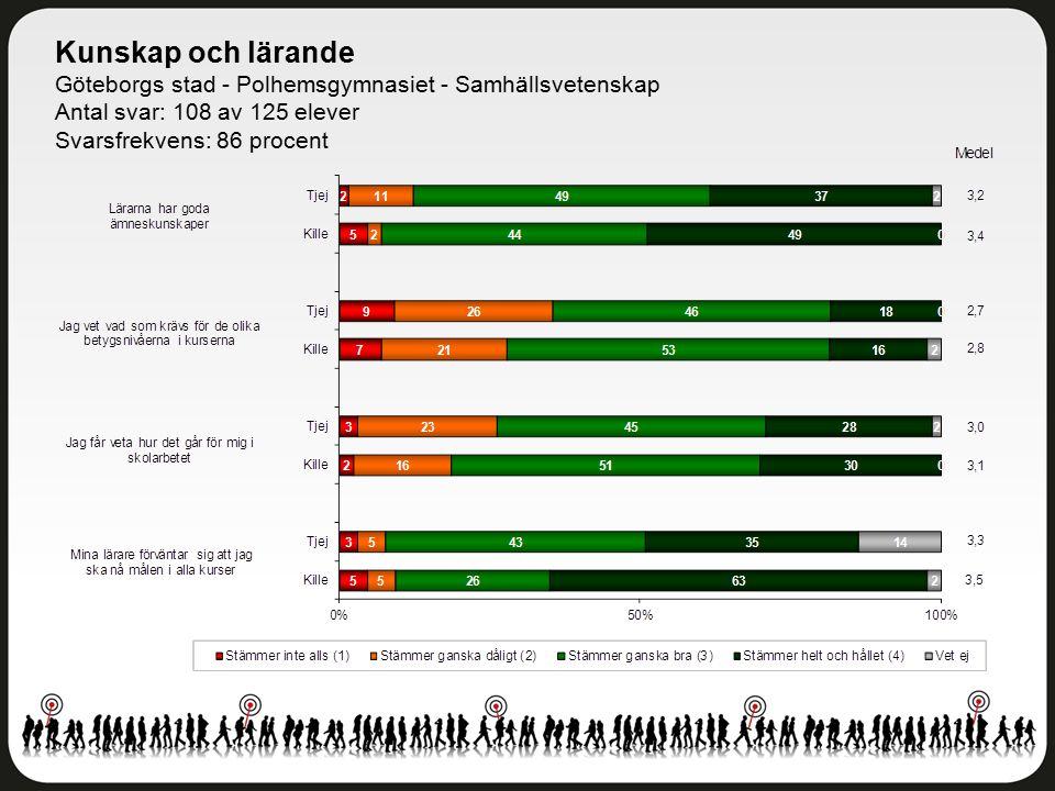 Kunskap och lärande Göteborgs stad - Polhemsgymnasiet - Samhällsvetenskap Antal svar: 108 av 125 elever Svarsfrekvens: 86 procent