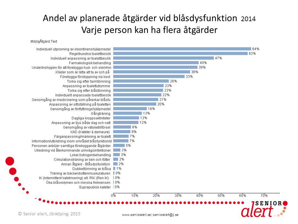 www.senioralert.se | senioralert@lj.se Andel av planerade åtgärder vid blåsdysfunktion 2014 Varje person kan ha flera åtgärder © Senior alert, Jönköpi