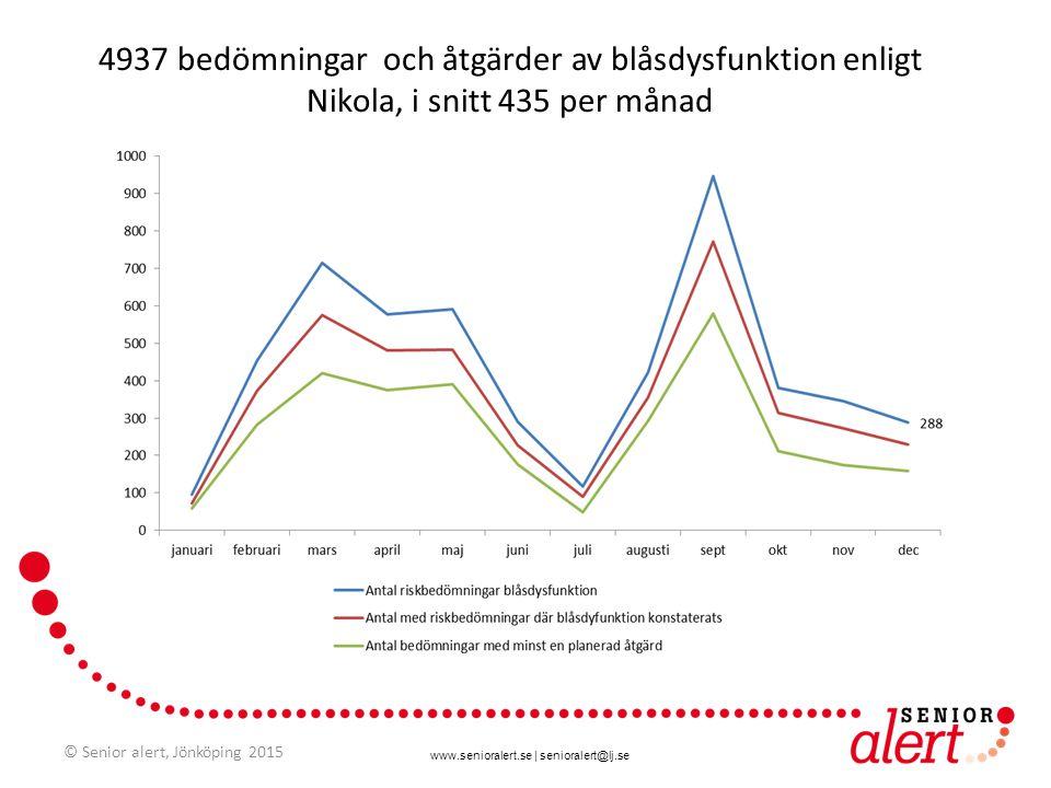 www.senioralert.se | senioralert@lj.se 4937 bedömningar och åtgärder av blåsdysfunktion enligt Nikola, i snitt 435 per månad © Senior alert, Jönköping