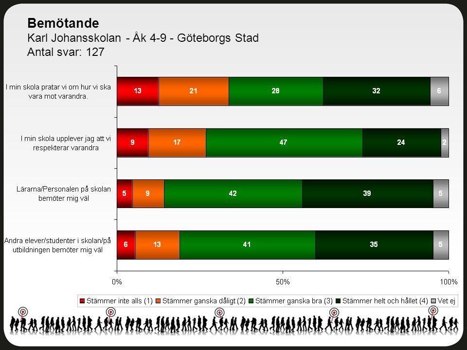 Bemötande Karl Johansskolan - Åk 4-9 - Göteborgs Stad Antal svar: 127