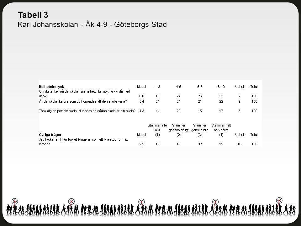 Tabell 3 Karl Johansskolan - Åk 4-9 - Göteborgs Stad