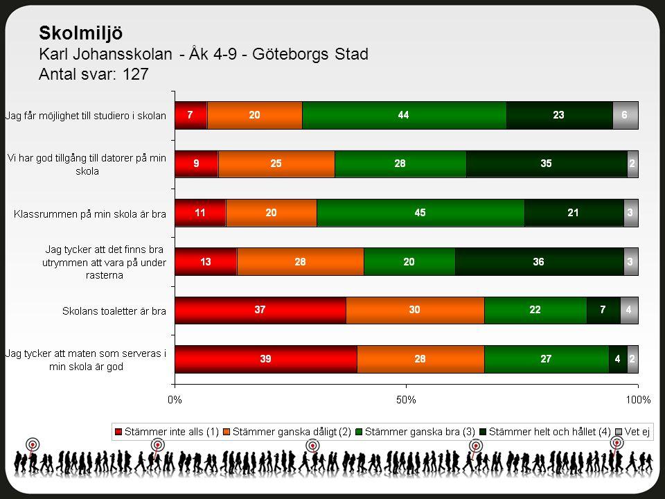 Skolmiljö Karl Johansskolan - Åk 4-9 - Göteborgs Stad Antal svar: 127