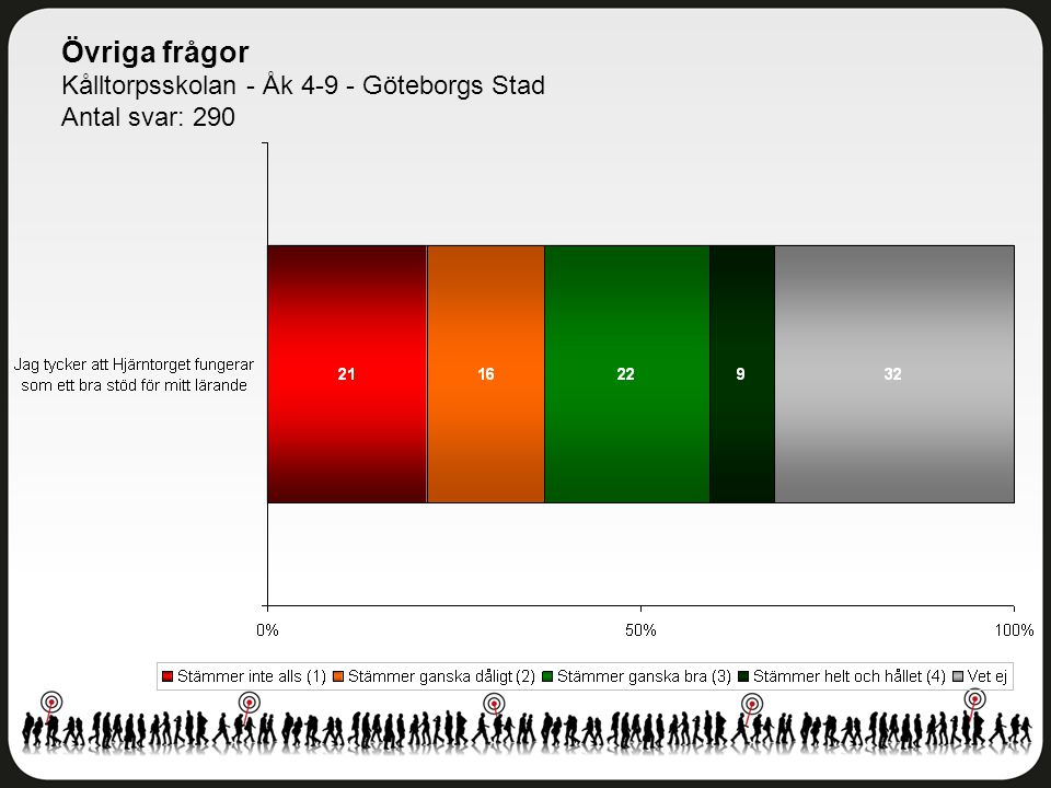Övriga frågor Kålltorpsskolan - Åk 4-9 - Göteborgs Stad Antal svar: 290