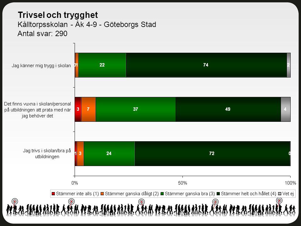 Trivsel och trygghet Kålltorpsskolan - Åk 4-9 - Göteborgs Stad Antal svar: 290