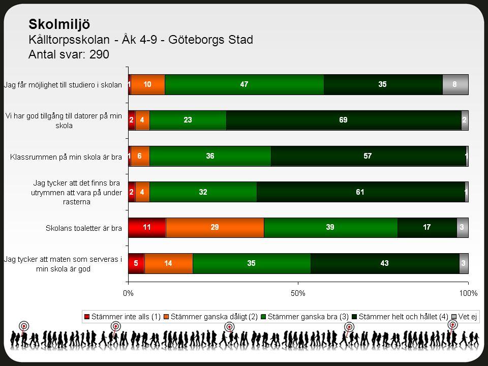 Skolmiljö Kålltorpsskolan - Åk 4-9 - Göteborgs Stad Antal svar: 290