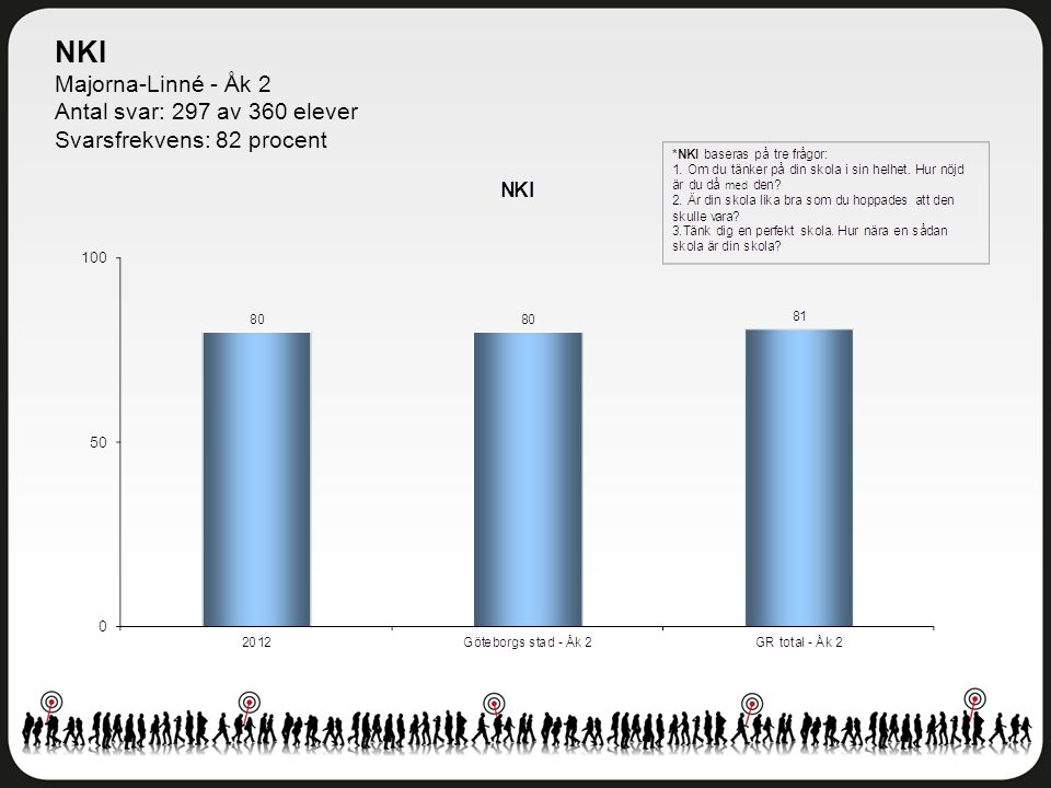 NKI Majorna-Linné - Åk 2 Antal svar: 297 av 360 elever Svarsfrekvens: 82 procent