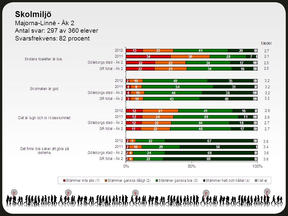 Skolmiljö Majorna-Linné - Åk 2 Antal svar: 297 av 360 elever Svarsfrekvens: 82 procent