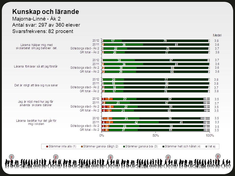 Kunskap och lärande Majorna-Linné - Åk 2 Antal svar: 297 av 360 elever Svarsfrekvens: 82 procent
