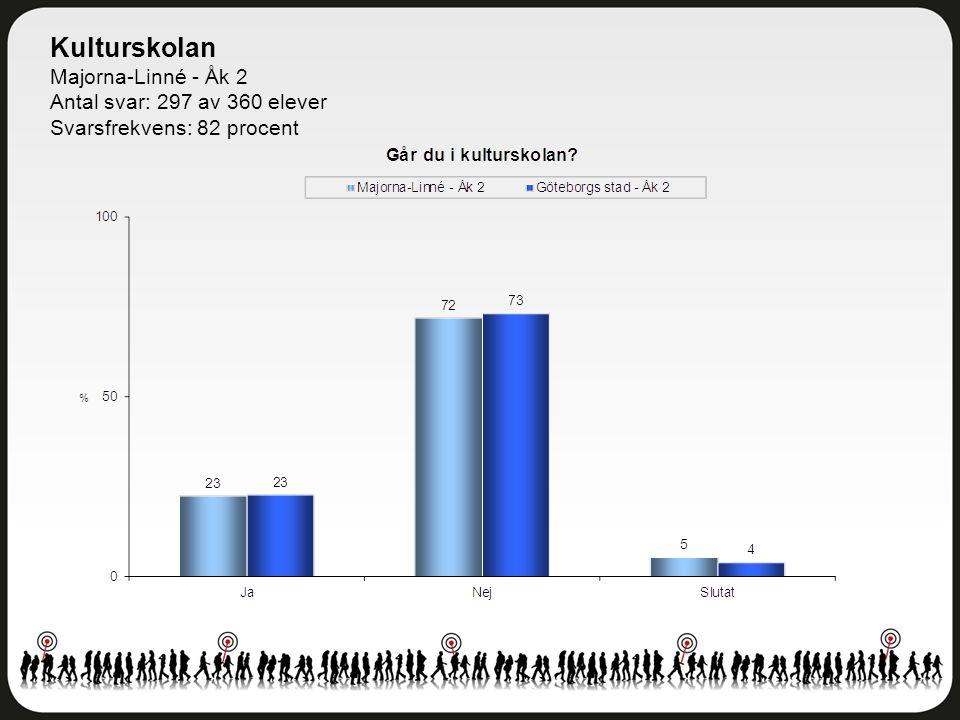 Kulturskolan Majorna-Linné - Åk 2 Antal svar: 297 av 360 elever Svarsfrekvens: 82 procent