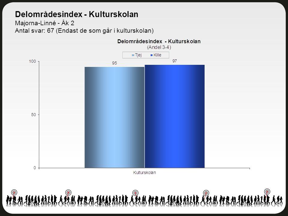 Delområdesindex - Kulturskolan Majorna-Linné - Åk 2 Antal svar: 67 (Endast de som går i kulturskolan)