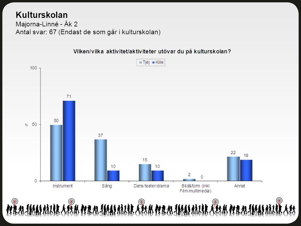 Kulturskolan Majorna-Linné - Åk 2 Antal svar: 67 (Endast de som går i kulturskolan)