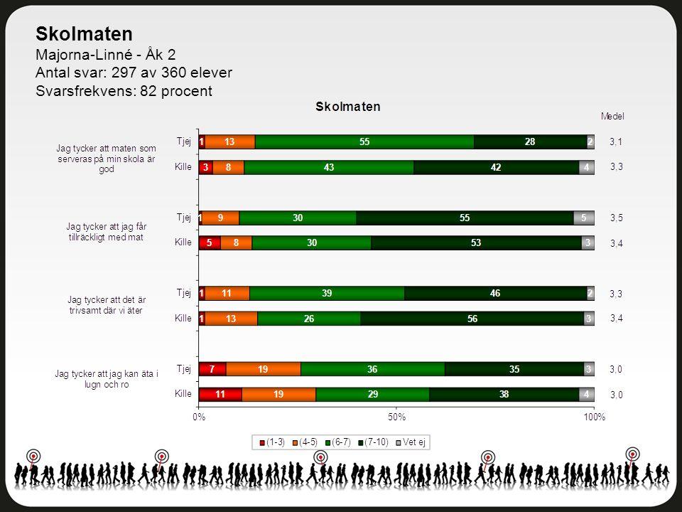 Skolmaten Majorna-Linné - Åk 2 Antal svar: 297 av 360 elever Svarsfrekvens: 82 procent