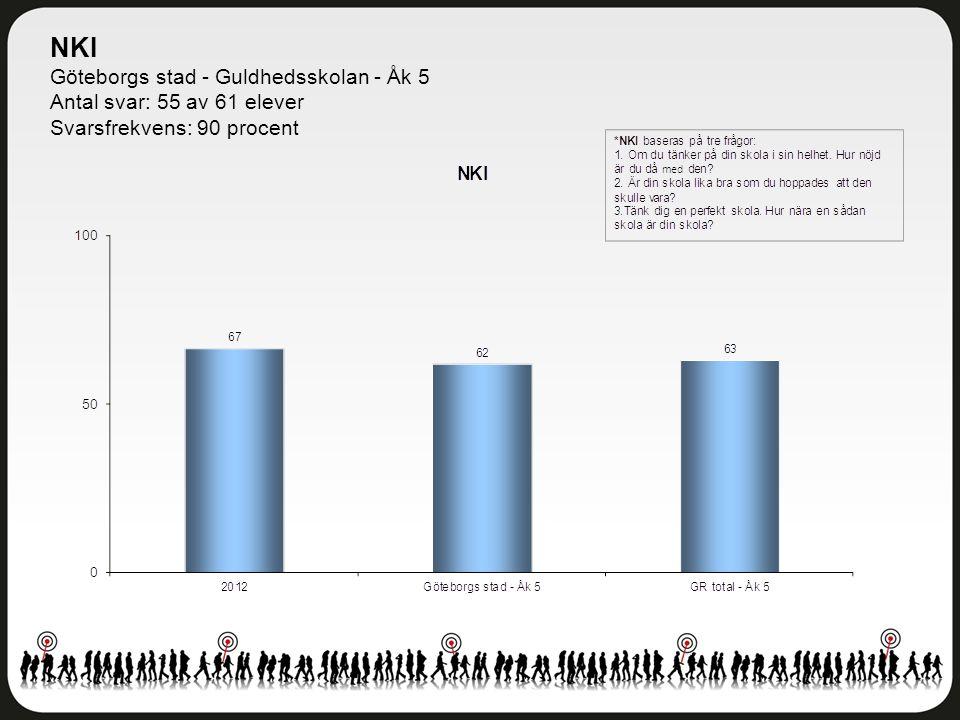 NKI Göteborgs stad - Guldhedsskolan - Åk 5 Antal svar: 55 av 61 elever Svarsfrekvens: 90 procent