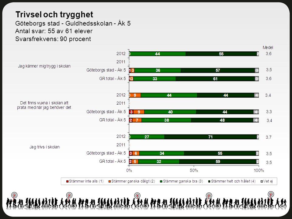 Trivsel och trygghet Göteborgs stad - Guldhedsskolan - Åk 5 Antal svar: 55 av 61 elever Svarsfrekvens: 90 procent