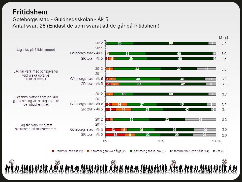 Fritidshem Göteborgs stad - Guldhedsskolan - Åk 5 Antal svar: 28 (Endast de som svarat att de går på fritidshem)