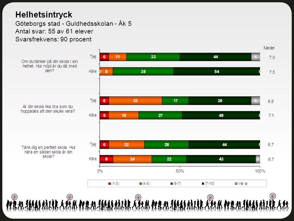 Helhetsintryck Göteborgs stad - Guldhedsskolan - Åk 5 Antal svar: 55 av 61 elever Svarsfrekvens: 90 procent