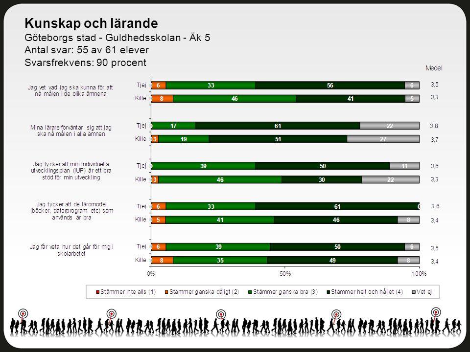 Kunskap och lärande Göteborgs stad - Guldhedsskolan - Åk 5 Antal svar: 55 av 61 elever Svarsfrekvens: 90 procent
