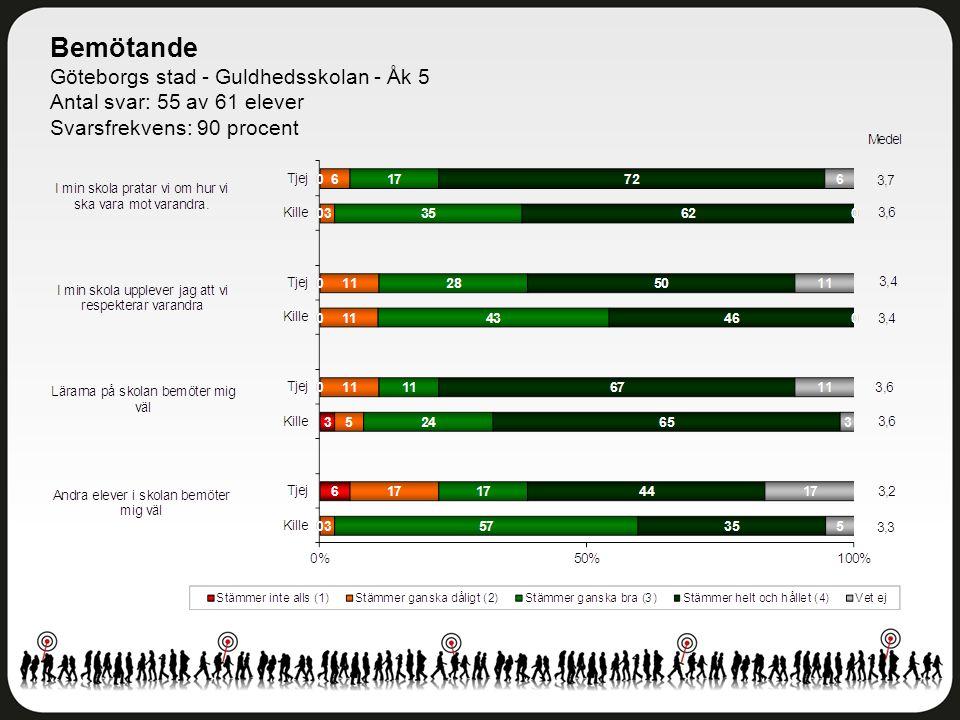 Bemötande Göteborgs stad - Guldhedsskolan - Åk 5 Antal svar: 55 av 61 elever Svarsfrekvens: 90 procent