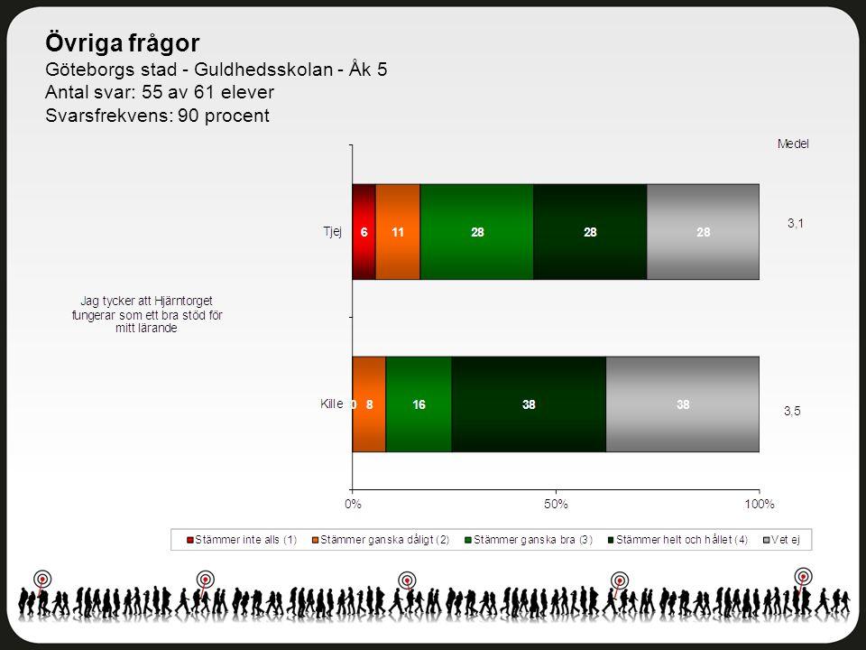 Övriga frågor Göteborgs stad - Guldhedsskolan - Åk 5 Antal svar: 55 av 61 elever Svarsfrekvens: 90 procent