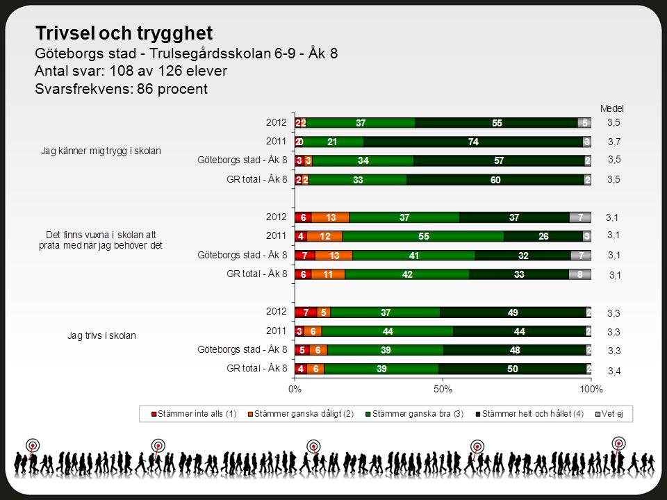 Trivsel och trygghet Göteborgs stad - Trulsegårdsskolan 6-9 - Åk 8 Antal svar: 108 av 126 elever Svarsfrekvens: 86 procent