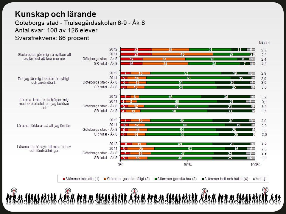 Kunskap och lärande Göteborgs stad - Trulsegårdsskolan 6-9 - Åk 8 Antal svar: 108 av 126 elever Svarsfrekvens: 86 procent