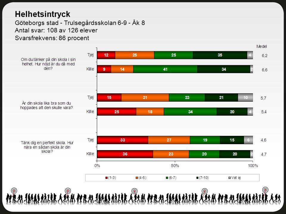 Helhetsintryck Göteborgs stad - Trulsegårdsskolan 6-9 - Åk 8 Antal svar: 108 av 126 elever Svarsfrekvens: 86 procent