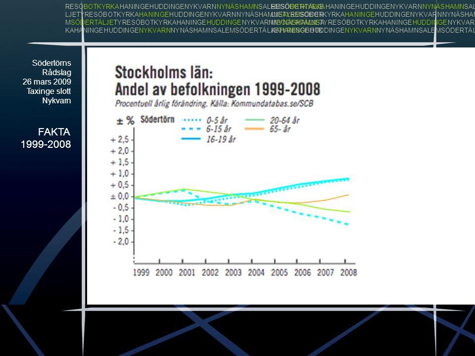 Södertörns Rådslag 26 mars 2009 Taxinge slott Nykvarn FAKTA 1999-2008 RESÖBOTKYRKAHANINGEHUDDINGENYKVARNNYNÄSHAMNSALEMSÖDERTÄLJE LJETYRESÖBOTKYRKAHANI