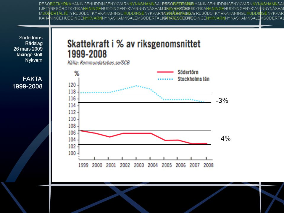 Södertörns Rådslag 26 mars 2009 Taxinge slott Nykvarn FAKTA 1999-2008 RESÖBOTKYRKAHANINGEHUDDINGENYKVARNNYNÄSHAMNSALEMSÖDERTÄLJE LJETYRESÖBOTKYRKAHANINGEHUDDINGENYKVARNNYNÄSHAMNSALEMSÖDER MSÖDERTÄLJETYRESÖBOTKYRKAHANINGEHUDDINGENYKVARNNYNÄSHAMNSA KAHANINGEHUDDINGENYKVARNNYNÄSHAMNSALEMSÖDERTÄLJETYRESÖBOTK RESÖBOTKYRKAHANINGEHUDDINGENYKVARNNYNÄSHAMNSALEMSÖDERTÄLJE LJETYRESÖBOTKYRKAHANINGEHUDDINGENYKVARNNYNÄSHAMNSALEMSÖDER MSÖDERTÄLJETYRESÖBOTKYRKAHANINGEHUDDINGENYKVARNNYNÄSHAMNSA KAHANINGEHUDDINGENYKVARNNYNÄSHAMNSALEMSÖDERTÄLJETYRESÖBOTK -2,5% +1,5%