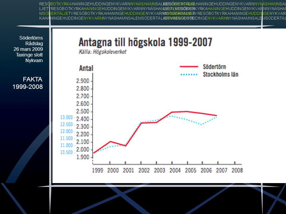 Södertörns Rådslag 26 mars 2009 Taxinge slott Nykvarn FAKTA 1999-2008 RESÖBOTKYRKAHANINGEHUDDINGENYKVARNNYNÄSHAMNSALEMSÖDERTÄLJE LJETYRESÖBOTKYRKAHANINGEHUDDINGENYKVARNNYNÄSHAMNSALEMSÖDER MSÖDERTÄLJETYRESÖBOTKYRKAHANINGEHUDDINGENYKVARNNYNÄSHAMNSA KAHANINGEHUDDINGENYKVARNNYNÄSHAMNSALEMSÖDERTÄLJETYRESÖBOTK RESÖBOTKYRKAHANINGEHUDDINGENYKVARNNYNÄSHAMNSALEMSÖDERTÄLJE LJETYRESÖBOTKYRKAHANINGEHUDDINGENYKVARNNYNÄSHAMNSALEMSÖDER MSÖDERTÄLJETYRESÖBOTKYRKAHANINGEHUDDINGENYKVARNNYNÄSHAMNSA KAHANINGEHUDDINGENYKVARNNYNÄSHAMNSALEMSÖDERTÄLJETYRESÖBOTK -25,4% - 39,5%