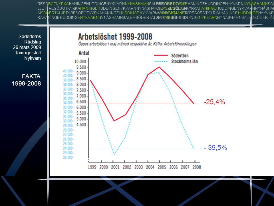 Södertörns Rådslag 26 mars 2009 Taxinge slott Nykvarn FAKTA 1999-2008 RESÖBOTKYRKAHANINGEHUDDINGENYKVARNNYNÄSHAMNSALEMSÖDERTÄLJE LJETYRESÖBOTKYRKAHANINGEHUDDINGENYKVARNNYNÄSHAMNSALEMSÖDER MSÖDERTÄLJETYRESÖBOTKYRKAHANINGEHUDDINGENYKVARNNYNÄSHAMNSA KAHANINGEHUDDINGENYKVARNNYNÄSHAMNSALEMSÖDERTÄLJETYRESÖBOTK RESÖBOTKYRKAHANINGEHUDDINGENYKVARNNYNÄSHAMNSALEMSÖDERTÄLJE LJETYRESÖBOTKYRKAHANINGEHUDDINGENYKVARNNYNÄSHAMNSALEMSÖDER MSÖDERTÄLJETYRESÖBOTKYRKAHANINGEHUDDINGENYKVARNNYNÄSHAMNSA KAHANINGEHUDDINGENYKVARNNYNÄSHAMNSALEMSÖDERTÄLJETYRESÖBOTK +21,2% +11,0%