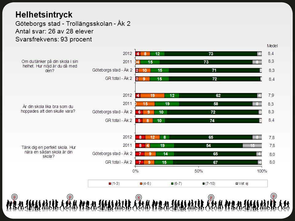 Helhetsintryck Göteborgs stad - Trollängsskolan - Åk 2 Antal svar: 26 av 28 elever Svarsfrekvens: 93 procent